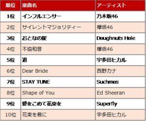Rakuten Music「2018年のスタートを飾る人気楽曲 総合ランキング」TOP10
