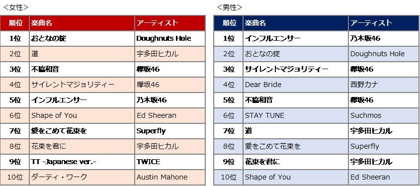 Rakuten Music「2018年のスタートを飾る人気楽曲 男女別ランキングTOP10」