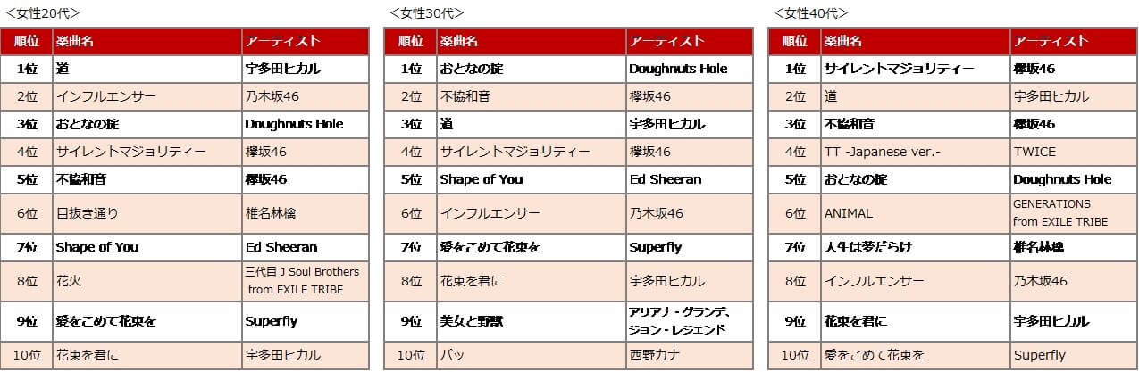 Rakuten Music「2018年のスタートを飾る人気楽曲 男女・年代別ランキングTOP10」女性編