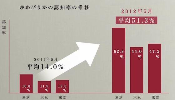 ゆめぴりかの全国認知度の推移(2012年)